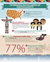 Celebrating Native American Heritage Month Infogra