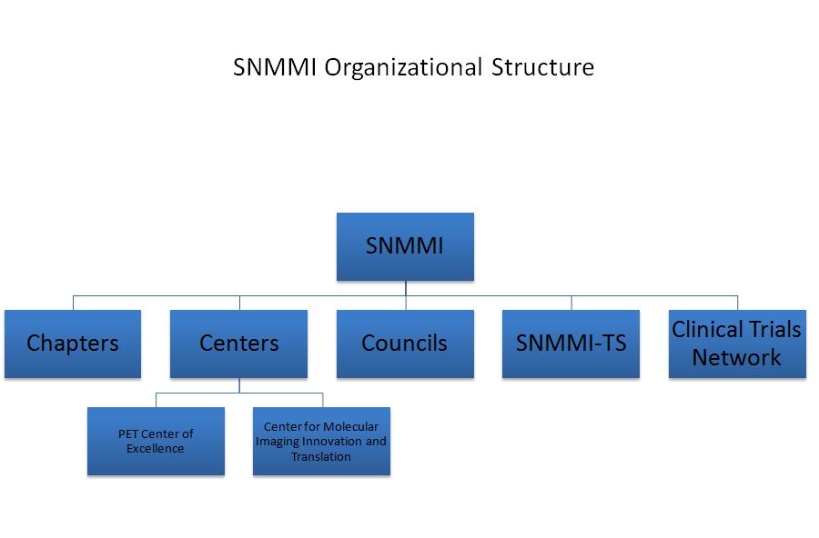SNMMI Organizational Structure