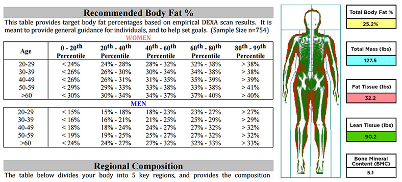 an analysis of body composition Body composition analysis, or bca for short, as the name suggests, measures the composition of your body, analyzing every single detail rather than just your heart.