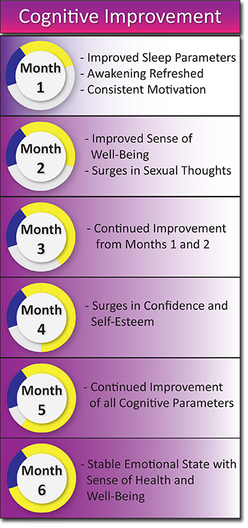 cognitive monthly progress