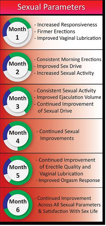 sexual monthly progress