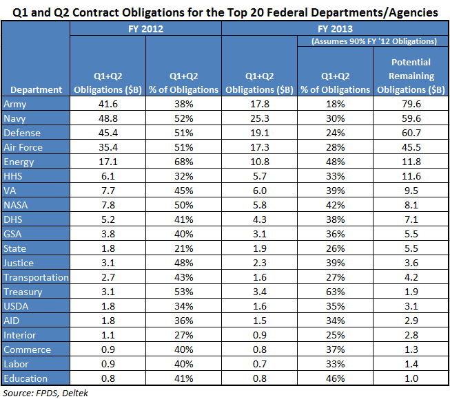 How to Find Government Contracts foto