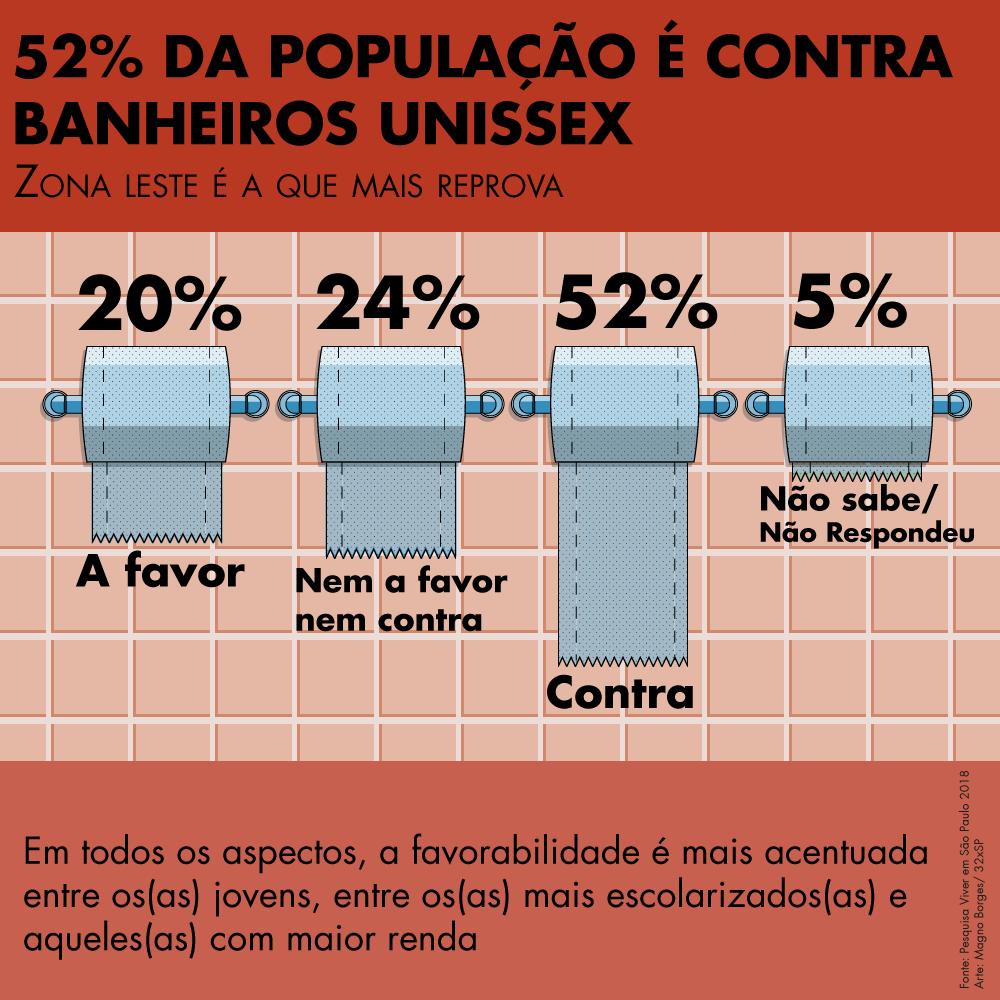 52% da população paulistana é contra a criação de banheiros unissex