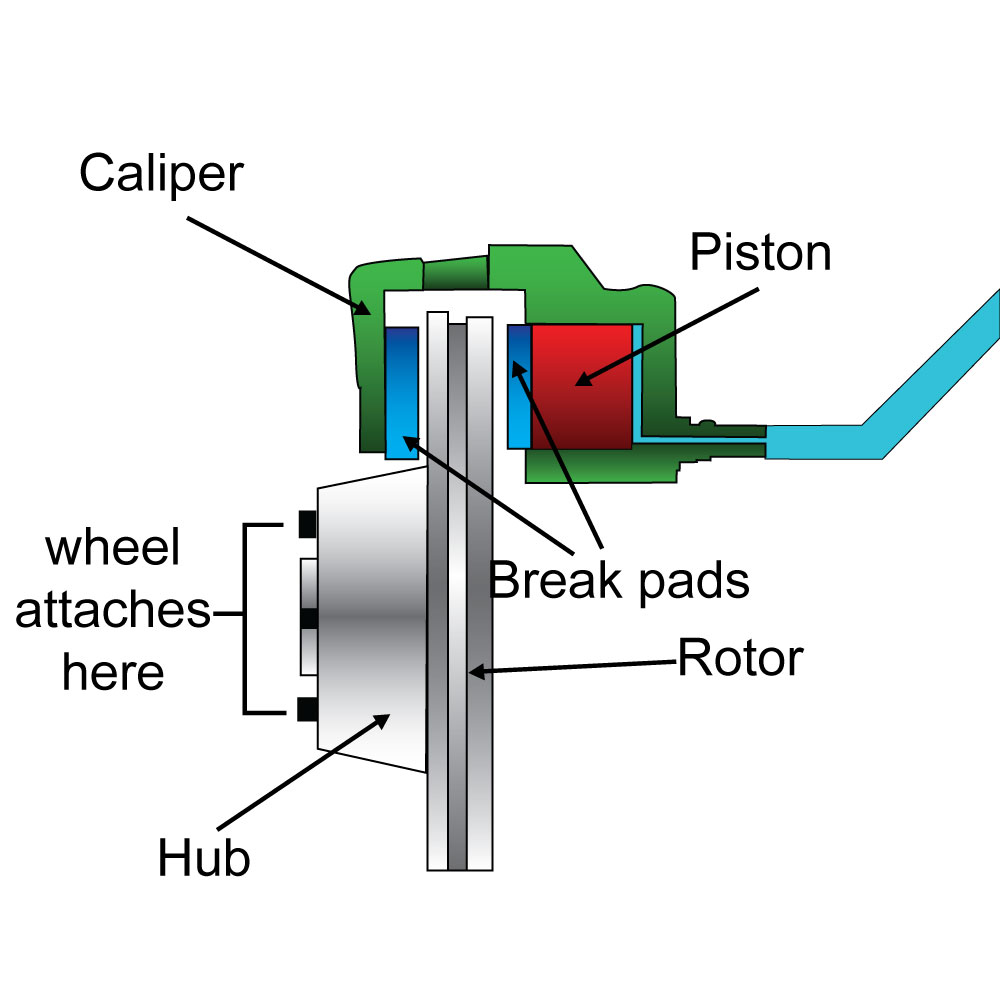 disc brake system how does it The proportioning valve does not allow any pressure to the disc brakes until a pre-determined pressure has been reached the pre-determined pressure is low when compared to the maximum pressure in the braking system, this allows the drum brakes to engage before the disc brakes engage.