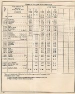 Page N-3.  N&W Ry. Co. Norfolk Division. Timetable No. 10. Effective Sunday, April 29, 1956.
