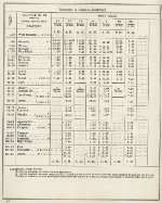 Page N-7.  N&W Ry. Co. Norfolk Division. Timetable No. 10. Effective Sunday, April 29, 1956.