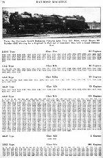 PRR Locomotive Roster, Page 78, NOV 1941