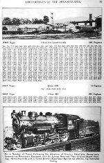 PRR Locomotive Roster, Page 79, NOV 1941