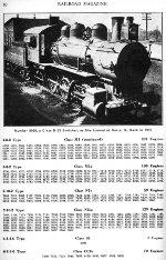 PRR Locomotive Roster, Page 80, NOV 1941