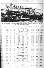 PRR Locomotive Roster, Page 59, JUL 1941