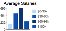 Avarage_salaries