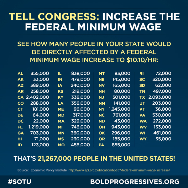 Federal Minimum Wage Graphic