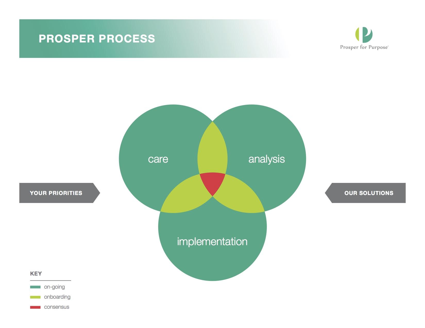 pfp-prosper-process-diagram