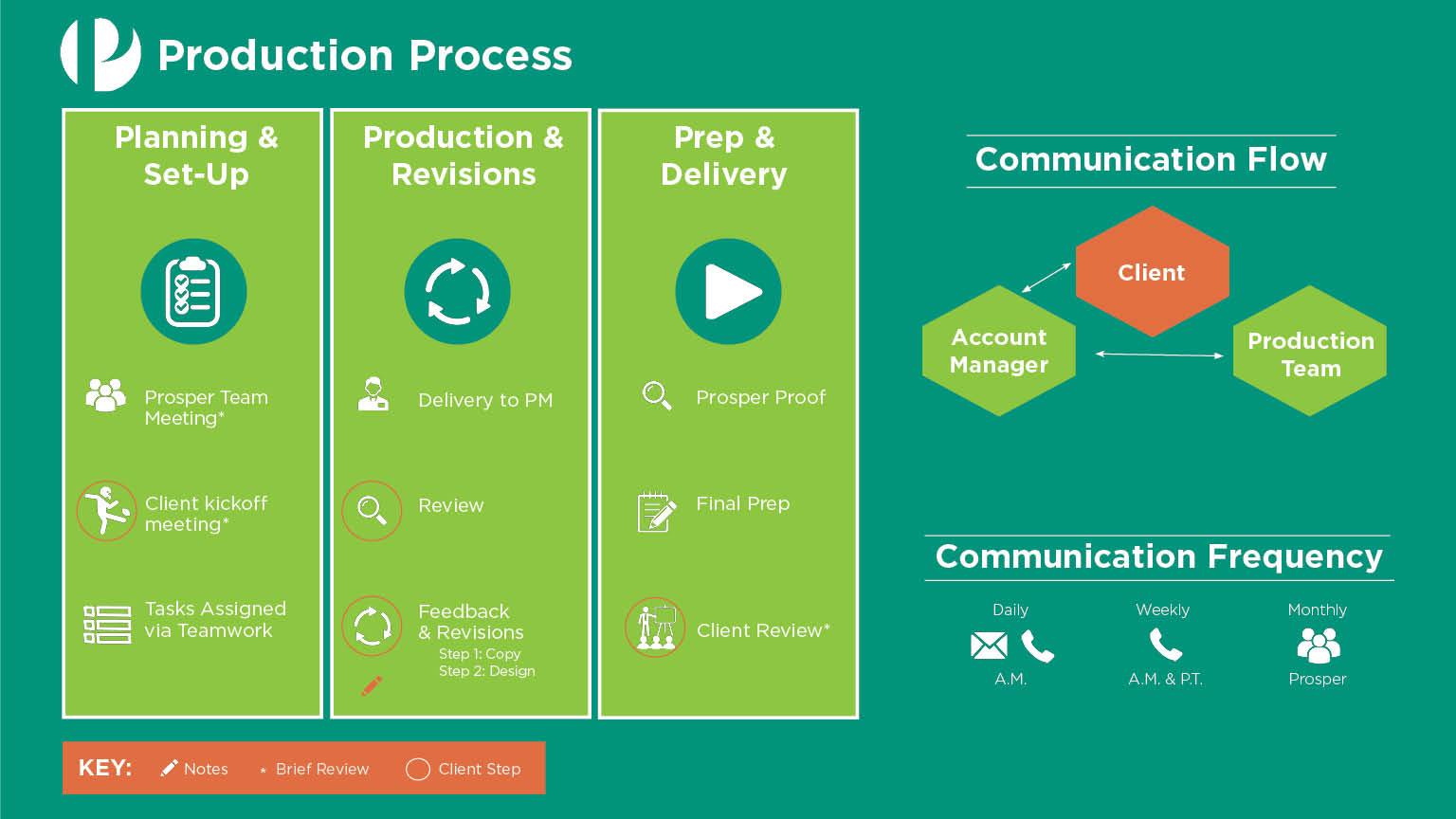 production-diagram_v6_ppt-1
