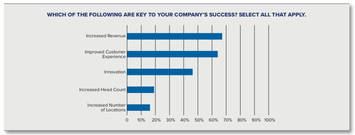 Key to Company Success