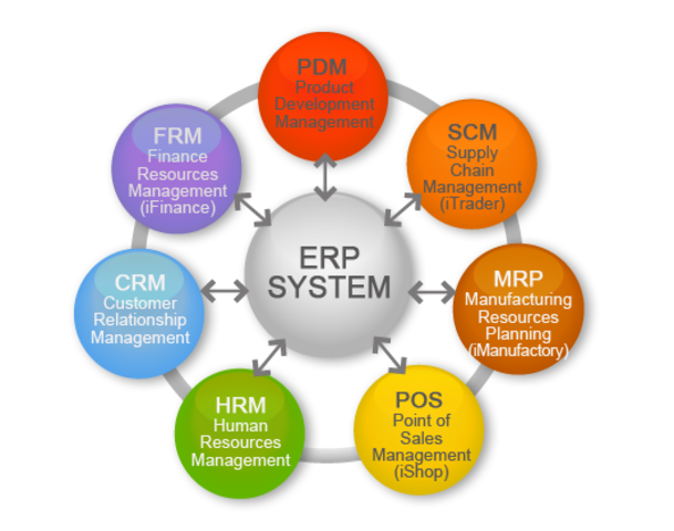 supply chain management application in e commerce