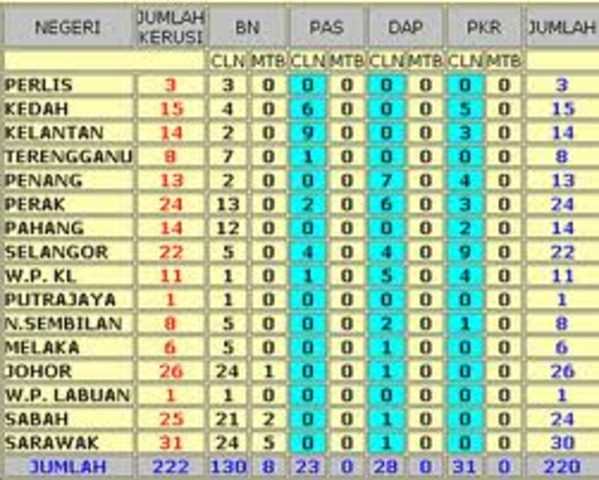 Malaysia 13th General Election