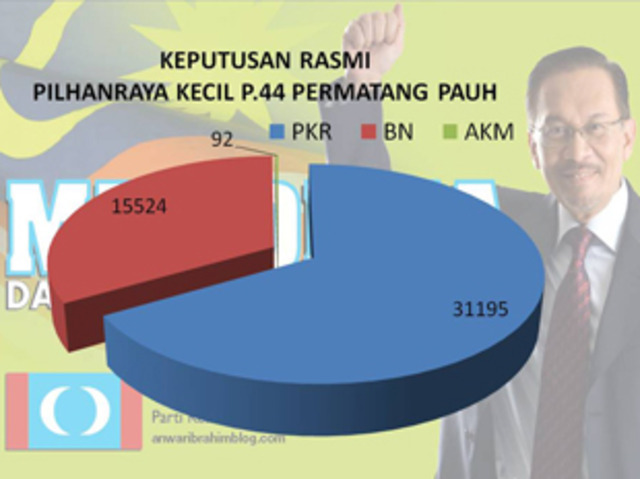 Post 308 1st by election-Permatang Pauh (Parliament)
