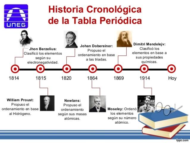 Linea de tiempo de la tabla periodica de los elementos quimicos tabla periodica timeline timetoast timelines flavorsomefo gallery urtaz Images