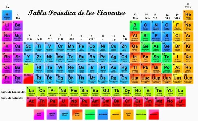 tabla periodica xe gallery periodic table and sample with full tabla periodica xe images periodic table - Tabla Periodica Xe