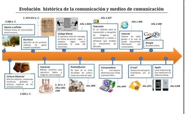 evolucion de la comunicacion timeline   Timetoast timelines - photo#36