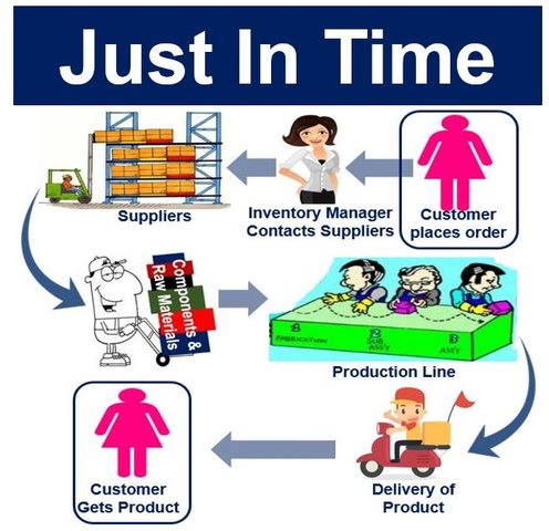 jit method Just-in-time inventory management is a system geared toward saving money by keeping inventory levels low it accomplishes this by ordering only what is needed, when it is needed.