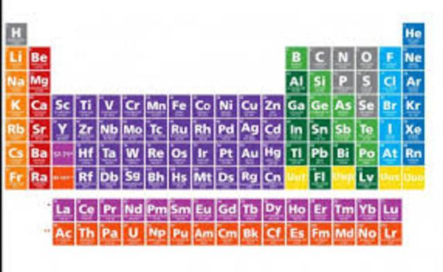 la tabla peridicadicha tabla se elabor para clasificar y distribuir los elementos qumicos basndose en sus propiedades y caractersticas - Tabla Periodica Y Sus Caracteristicas