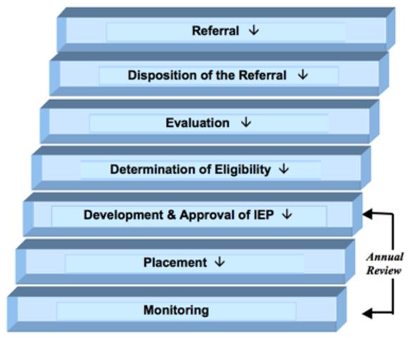 The iep process essay gcu