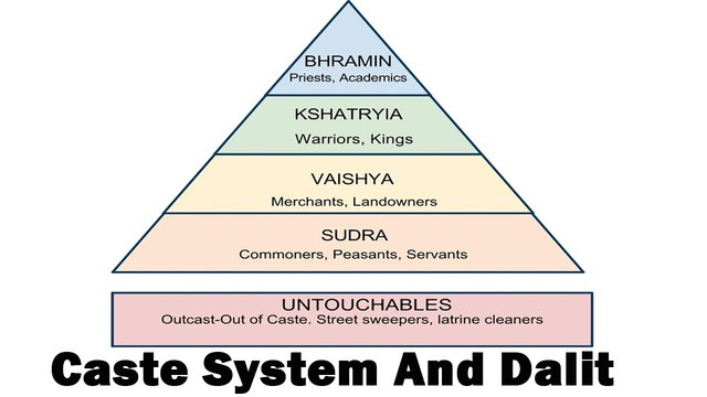 Caste Systems