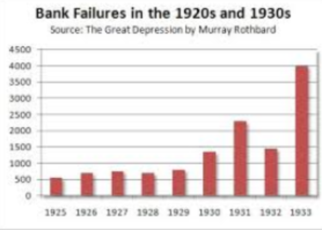 100, 000 Banks Have Failed