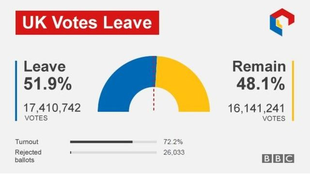 """Leave"" wins Brexit Referendum"