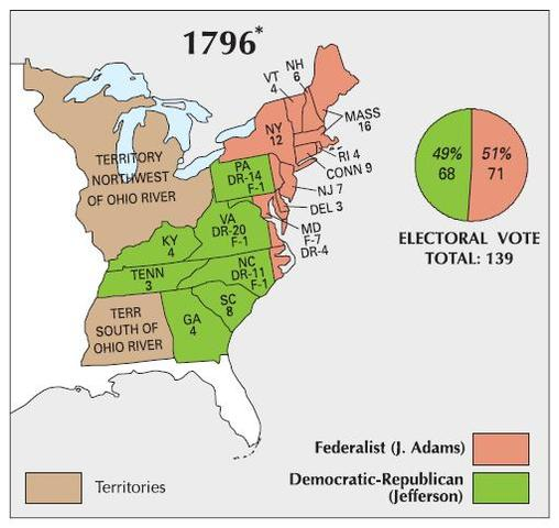 Election of 1796
