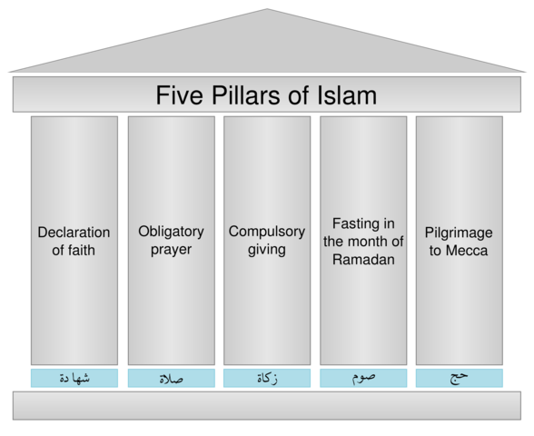 12.2: Mecca: MODERN DAY EVENT: The Five Pillars Of Islam