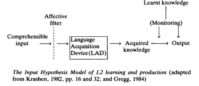 Write my acquisition learning hypothesis
