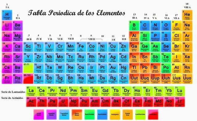 Tabla periodica timeline timetoast timelines urtaz Choice Image