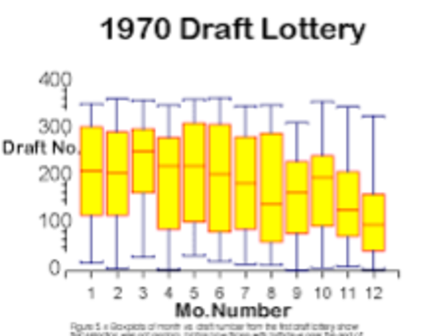 Draft Lottery (1969)