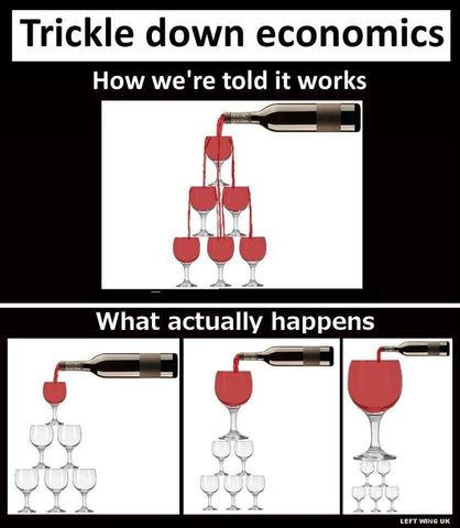 "•	""Trickle Down Economics"""