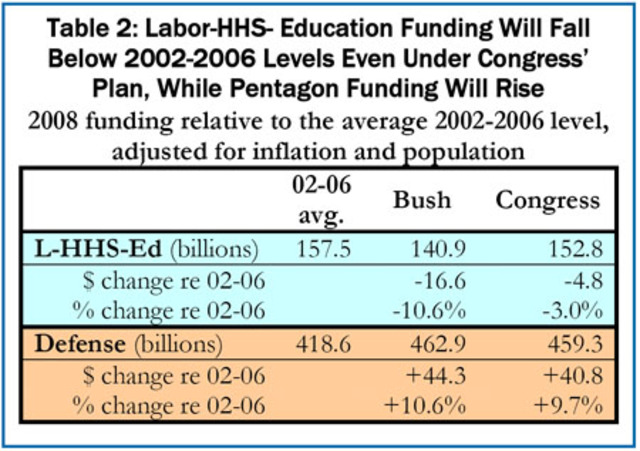 Labor HHS Education appropriation bill is vetoed by president Bush