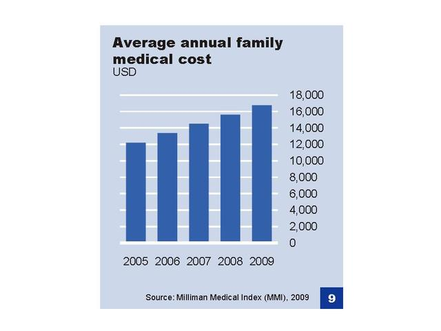 Average Family Medical Costs