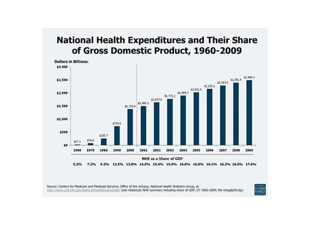 Health Expenditures and GDP 1960 - 2009