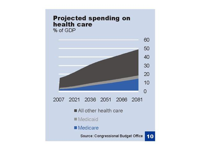 Projected Healthcare Spending %GDP