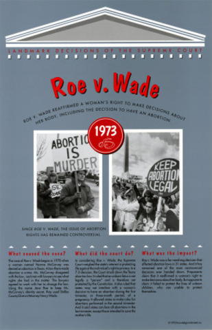The Supreme Court angers social conservatives with its decision to legalize abortion in Roe v. Wade.