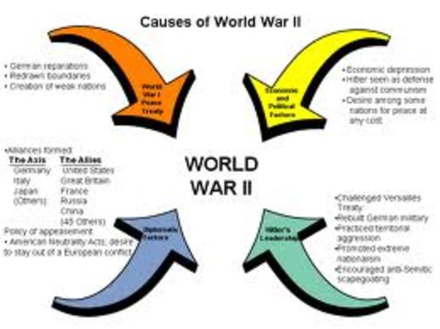 Causes of WW2 timeline | Timetoast timelines