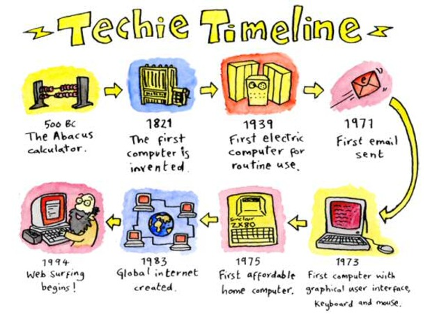 computers timeline