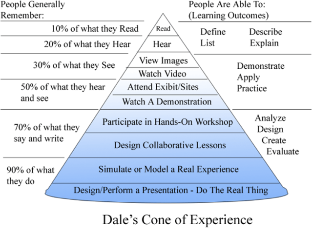 Edward Dale's Cone of Experience (4)