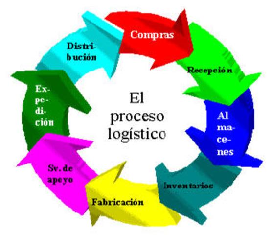 Origen y evolucion de la logistica timeline timetoast for Origen y definicion de oficina