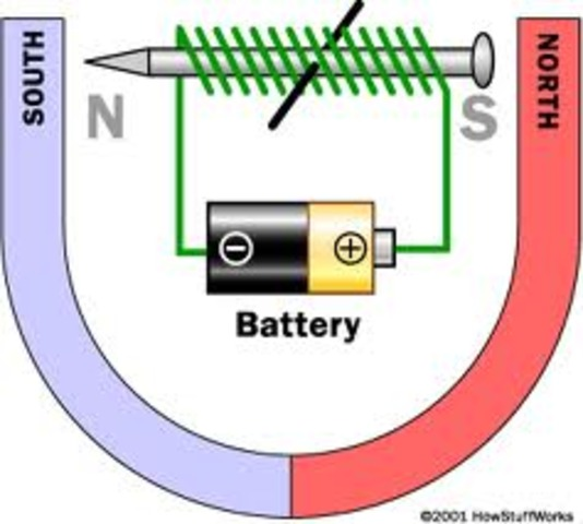Invention of the Electromagnet