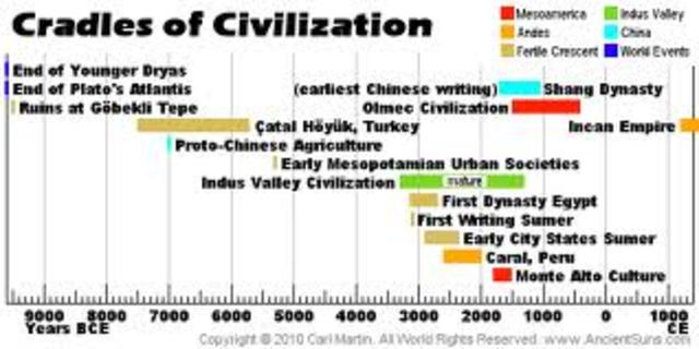 ancient civilizations timeline timetoast timelines