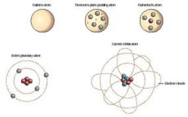 Atomic Model Timeline | Timetoast timelines