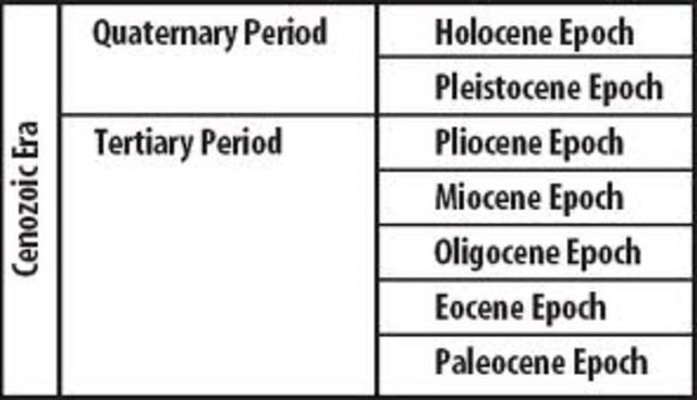 geologic time scale ti...